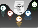The Five Stages of Grief…